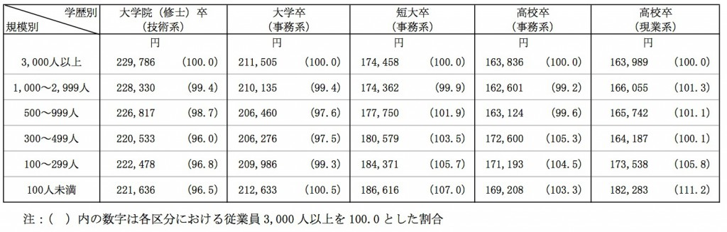 Banners_and_Alerts_と_https___www_keidanren_or_jp_policy_2014_088_pdf_search__2014年3月卒新規学卒者決定初任給調査結果_